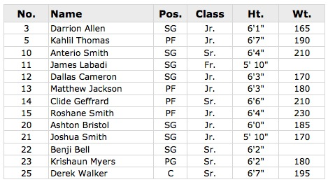 Blanche Ely Roster